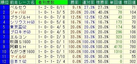 武蔵野ステークスデータ5前走レース