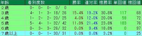 武蔵野ステークスデータ6年齢