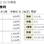 検証 2017年3月5日(日)小倉3R 指数上位が多くなったら・・・馬連で勝利!!