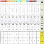 宝塚記念2018|過去4年の「うまコラボ」の予想を徹底検証、指数〇位の馬はいらない!?