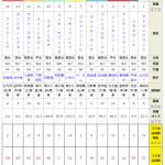 セントウルステークス2018|過去4年の「うまコラボ」の予想を徹底検証!!指数定番の使い方から券種の考察まで!!