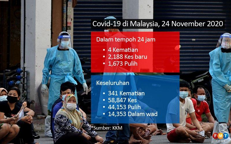 Jangkitan lepasi 2,100 kes, Selangor tertinggi