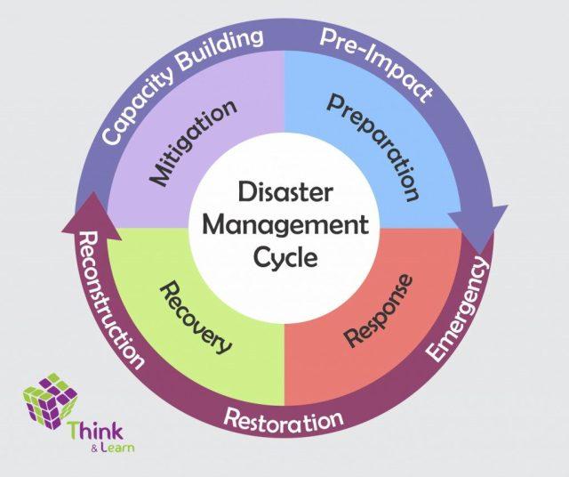 Siklus manajemen bencana (sumber: http://s3-ap-southeast-1.amazonaws.com/subscriber.images/free-ias-prep/2016/06/01125627/Disaster-Management-Cycle-Image-1-1024x857.jpg)