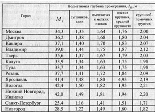 Выбор глубины прокладки труб производят согласно данной таблице