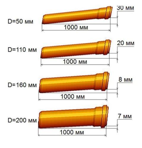 Выбирать уклон трубы следует в зависимости от ее диаметра