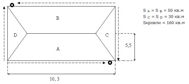 как посчитать квадратуру крыши четырех скатную калькулятор