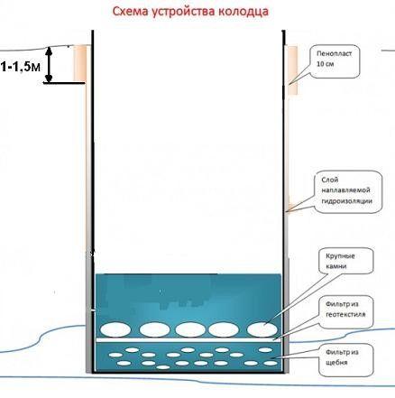 Как сделать колодец на даче. Как вырыть колодец для водоснабжения: подробный разбор двух базовых технологий Простой колодец на даче своими руками