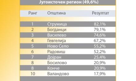 Струмица, Богданци и Василево – најтранспарентни активни општини, Валандово најнетранспарентна