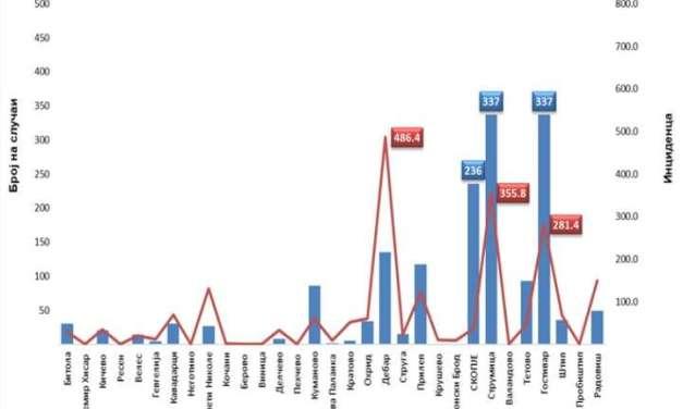 Струмица и понатаму на врвот, со најмногу заболени од грип
