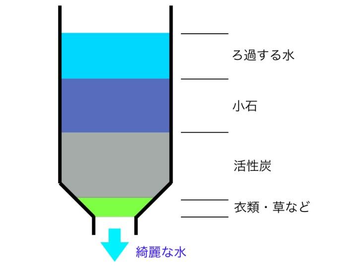 pet-filtration