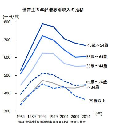 年齢階級別収入推移