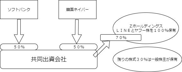 LINEとヤフー