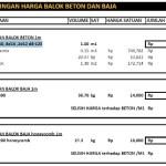BALOK BETON DAN BALOK BAJA | Kontraktor Baja WF