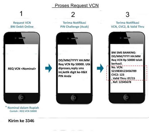 VCN BNI Buat Belanja Online Lebih Mudah