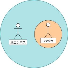 逆エンパスのエネルギーイメージ