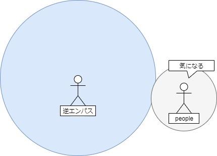 逆エンパスはエネルギーが触れ合うと気になる図