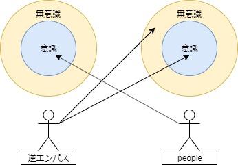 逆エンパスは相手の無意識が見える図
