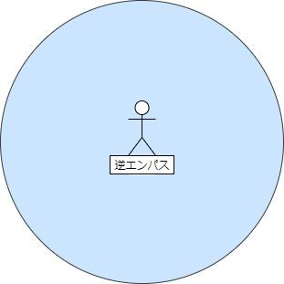 逆エンパスの高エネルギー図