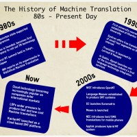The History of Machine Translation Pt. 2