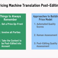 How to Price Machine Translation Post-Editing