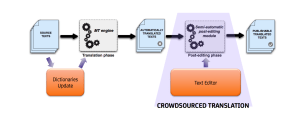 crowdsource and Machine Translation model