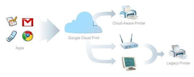 Menggunakan Google Cloud Print