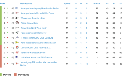 Der KSV Havelbrüder führt die 1. Bundesliga der Herren an