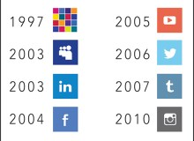 The timeline above shows the history of when the most popular social media platforms were introduced – Graphic by Kalā Lindsey