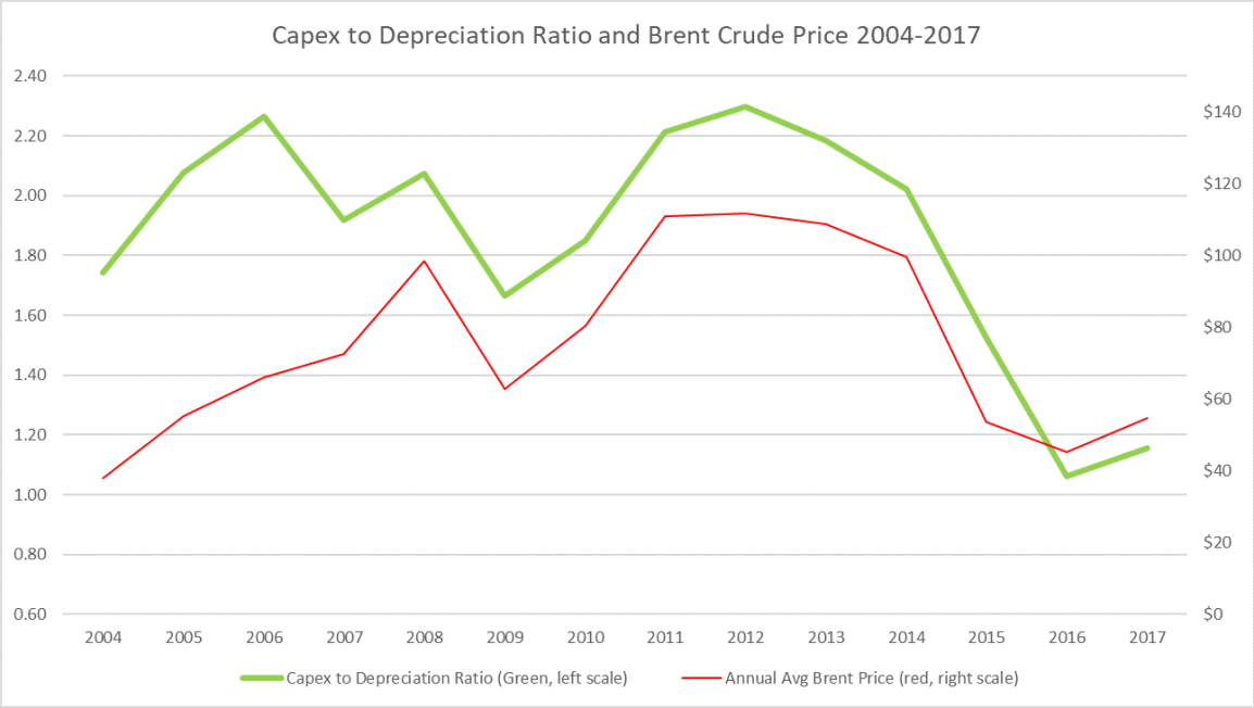 Oil Industry Capex to Depreciation Ratio 2004-2017
