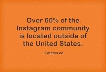 Over 65% of the Instagram community is located outside of the United States.