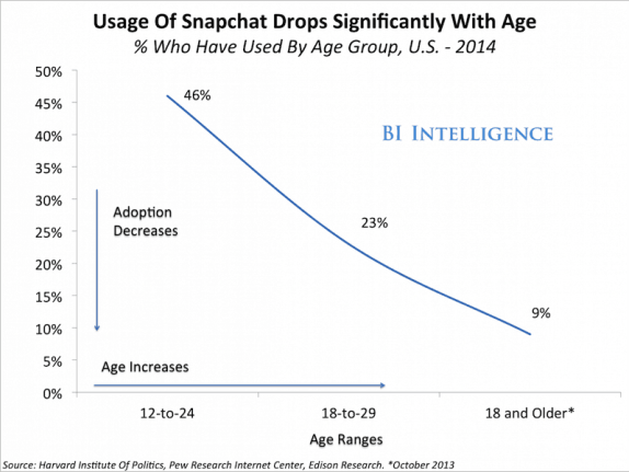 Usage of Snapchat drops dramatically with age