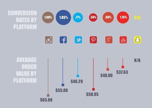 social commerce by platform