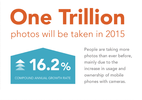 1 trillion photos will be taken in 2015