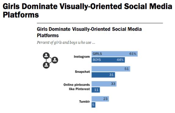 Girls Dominate Visually-Oriented Social Media Platforms