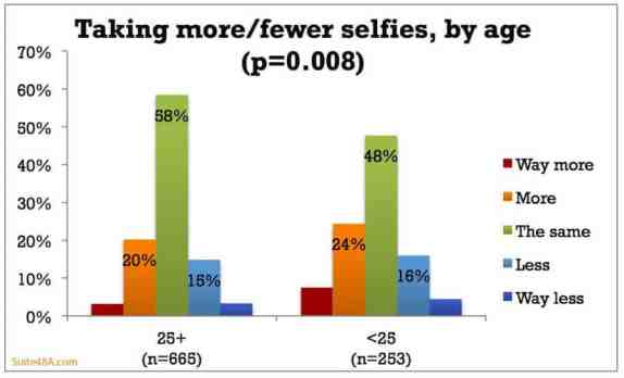 While most age group continue to take selfies at the same pace, younger generation seem to accelerate.