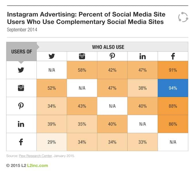 instagram-advertising-percent-of-site-users-who-use-complementary-social-media-sites