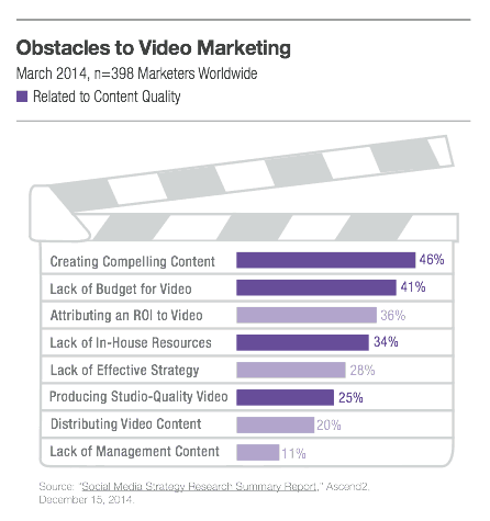 Obstacles to video marketing
