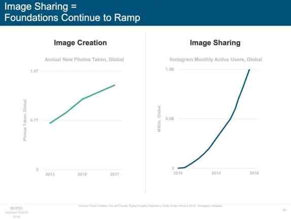 Image creation and Image sharing
