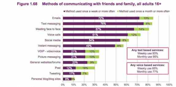 While photos are low on the scale, they are an exact match to usage of voice. source : Ofcom Research