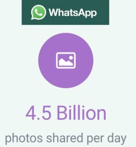 Whatsapp 5.5 billion images shared every day