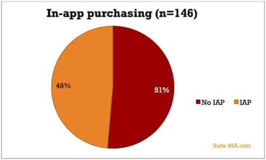 in-app purchasing distribution
