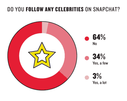 Unlike with Instagram, Snapchat users do not seem to care about celebrities.