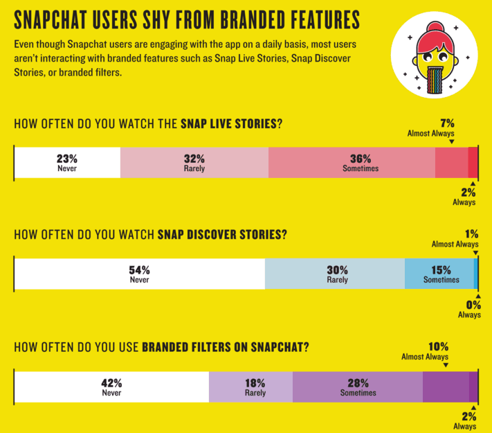 Snapchat users do not seem as excited by branded content as advertisers.