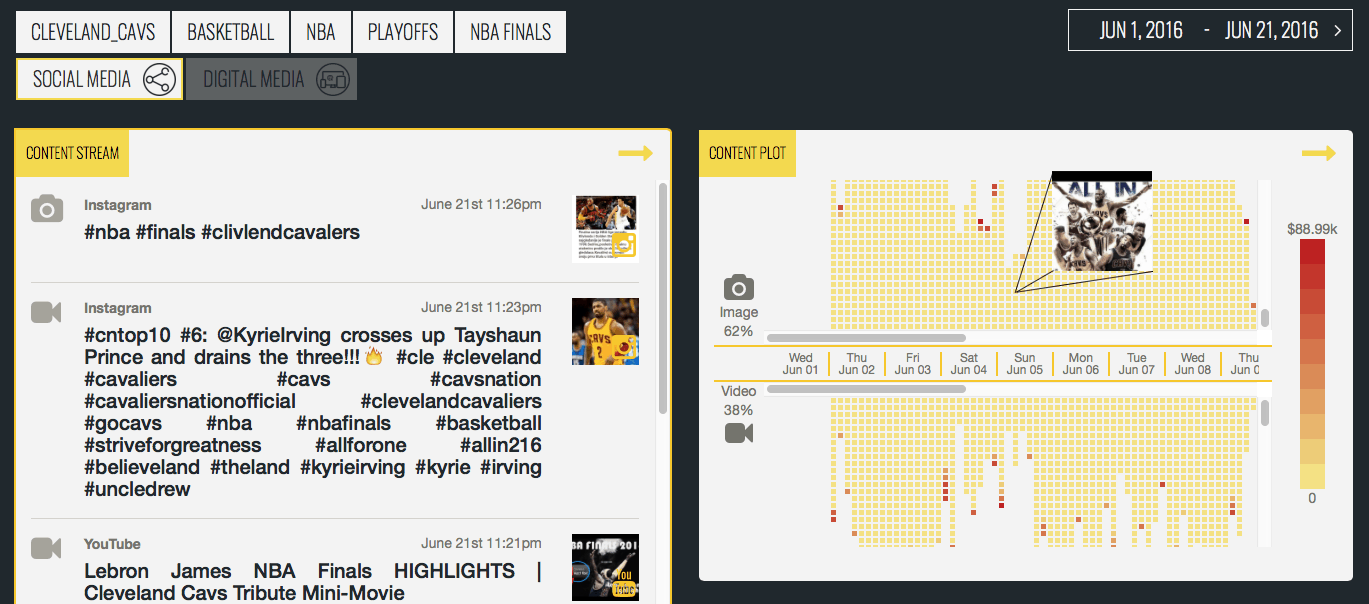 "Cleveland Cavaliers had 20,080 images and 11,106 videos shared through social media, which contained the ""Cavs' name, during 2016 playoffs, as this snapshot of part of their ""content plot"" shows – each dot represents an image or video post"