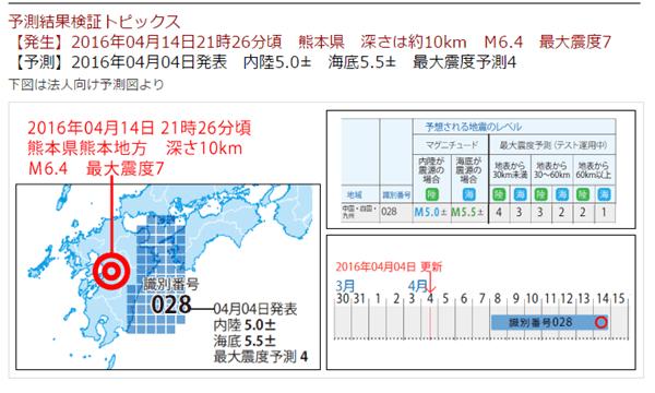 地震予知 2016 最新 村井 早川 4月 5月