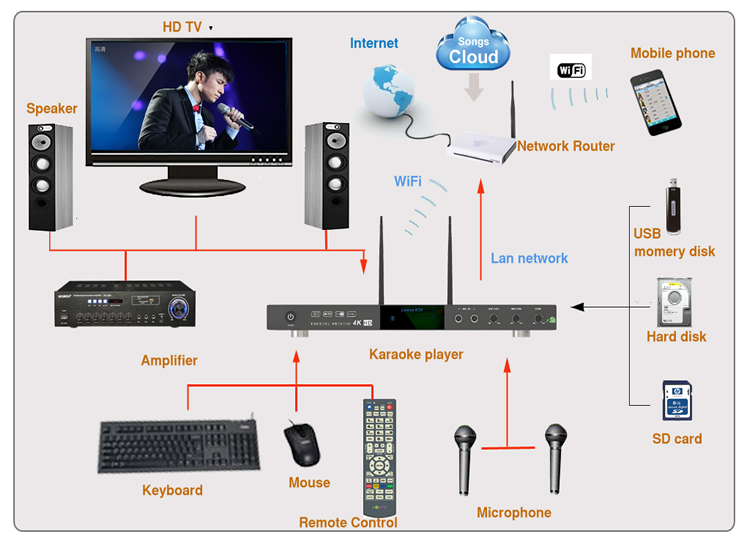 connect to TV when use KHP-8826 karaoke player