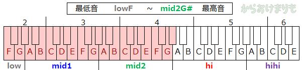 音域-最低音lowF-最高音mid2G#