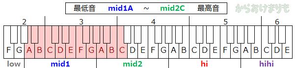 音域-最低音mid1A-最高音mid2C