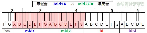音域-最低音mid1A-最高音mid2G#