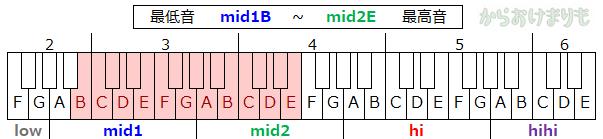 音域-最低音mid1B-最高音mid2E